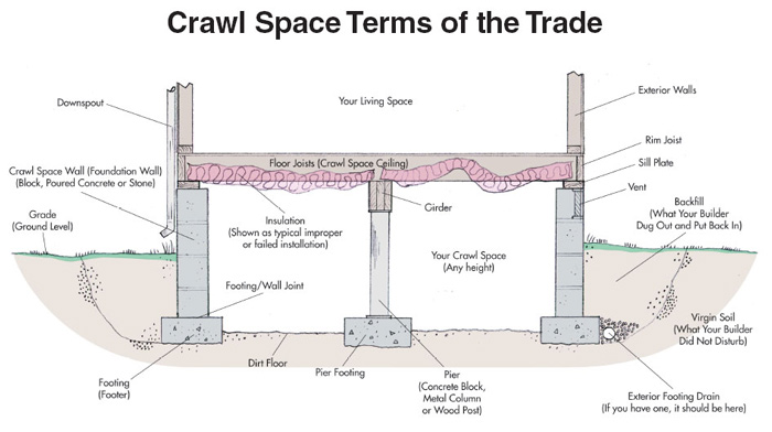 Crawl space learning center crawl space moisture control for Old house foundation types