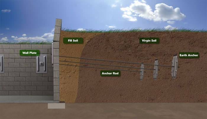 Animation of wall anchors in Markham, ON